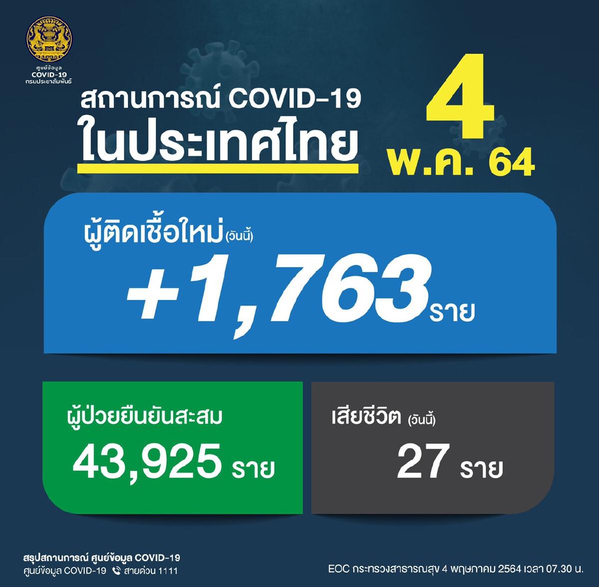 โควิดวันนี้ยังน่าห่วง ดับเพิ่ม 27 ราย ติดเชื้อใหม่ 1,763 ราย