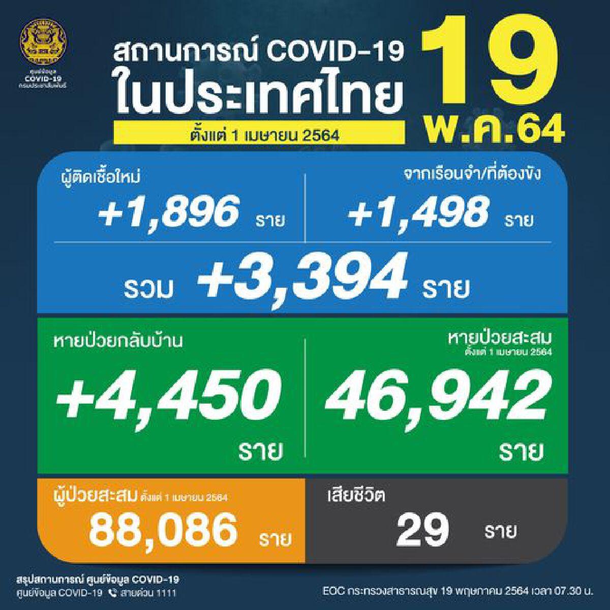 สถานการณ์โควิด-19 วันนี้  ไทยพบผู้ติดเชื้อเพิ่ม 3,394 ราย เสียชีวิต 29 ราย