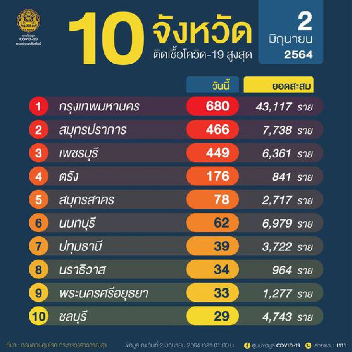 10 อันดับจังหวัดที่จำนวนผู้ติดโควิด-19 ในประเทศรายใหม่สูงสุด 2 มิ.ย. 64