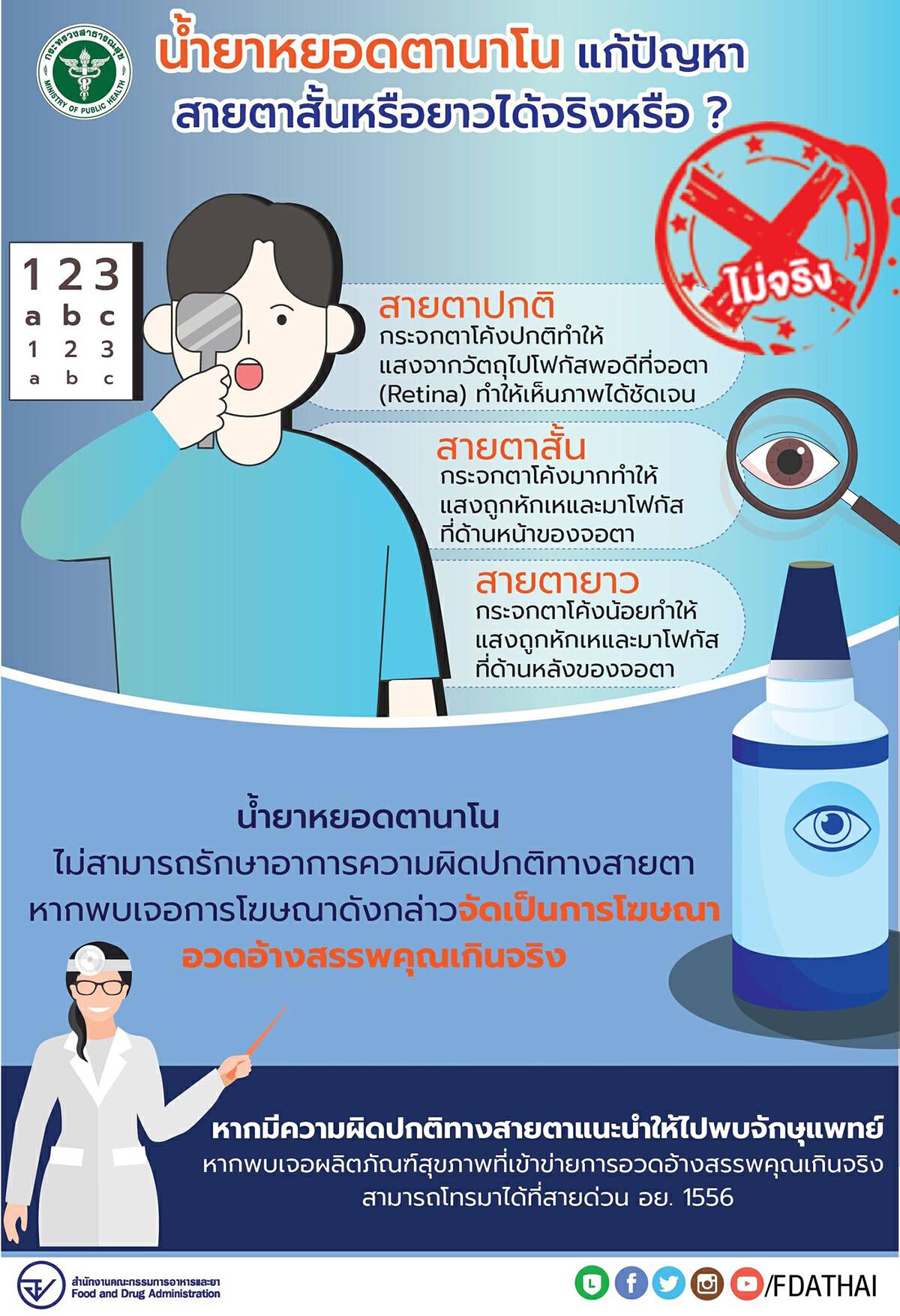 ปัญหาสายตาสั้นยาว