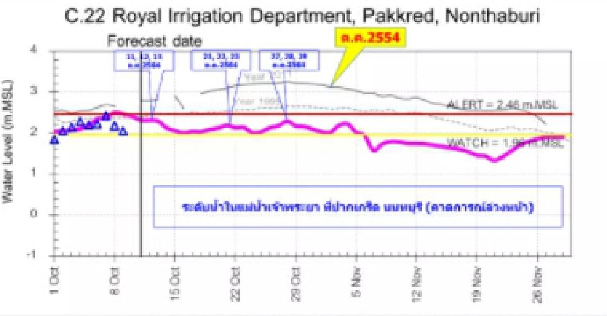 เตือน นนทบุรี กรุงเทพฯ น้ำทะเลหนุนสูง 3 ช่วง