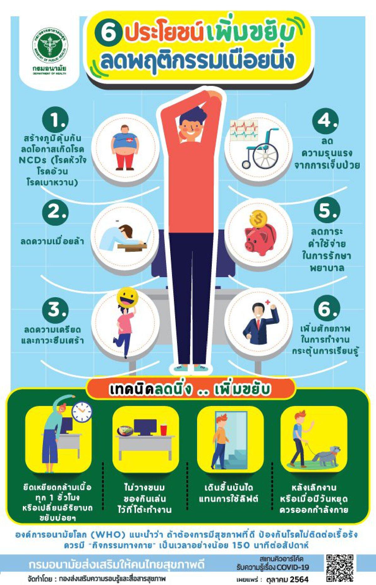 พฤติกรรมคนไทยเปลี่ยนไปเพราะโควิด-19  เฉลี่ย 14 ชั่วโมงต่อวัน