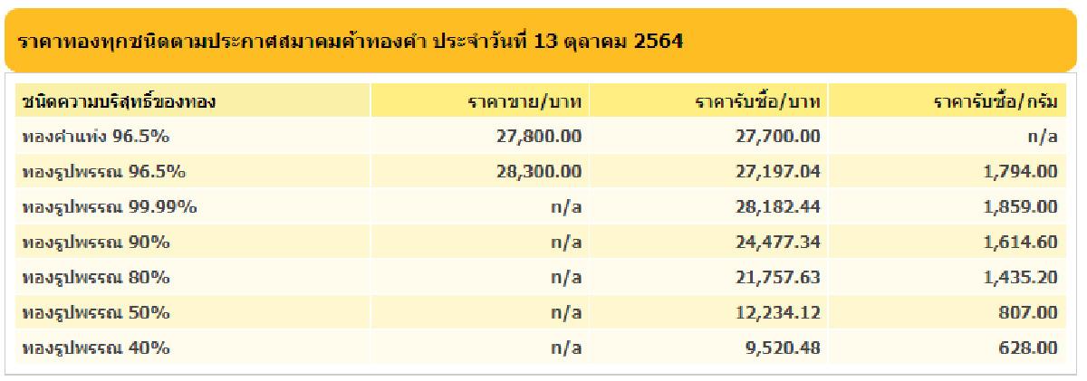 ราคาทองคำไทย